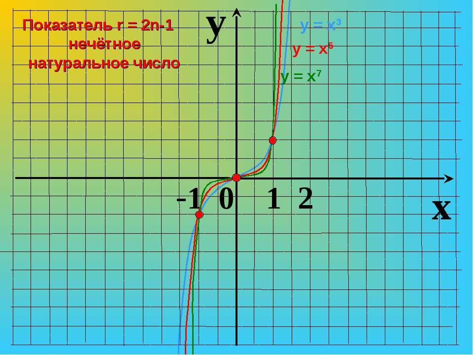y x -1 0 1 2 у = х3 у = х7 у = х5 Показатель r = 2n-1 нечётное натуральное число