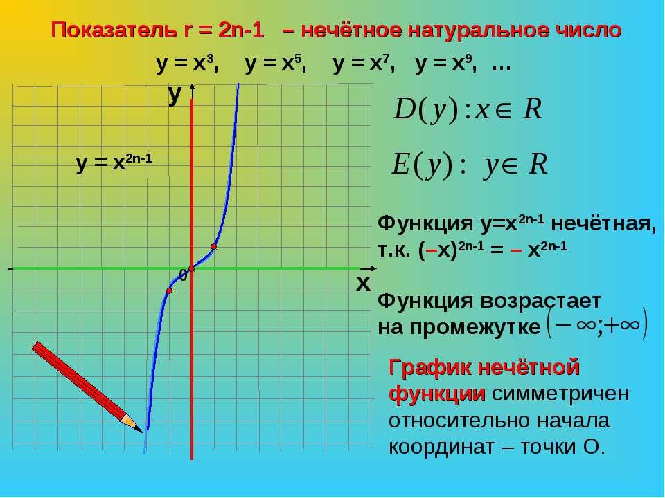 Показатель r = 2n-1 – нечётное натуральное число х у у = х3, у = х5, у = х7, ...