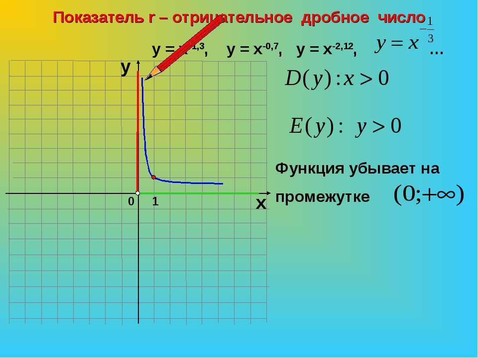 0 Показатель r – отрицательное дробное число 1 х у у = х-1,3, у = х-0,7, у = ...