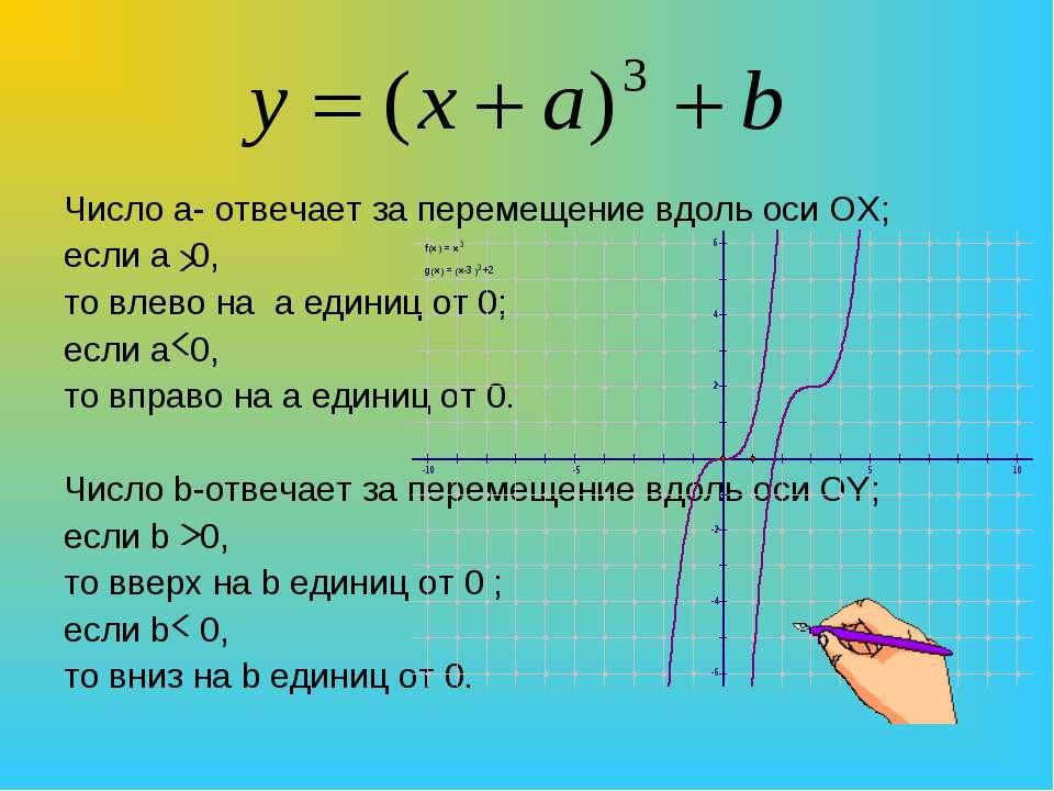 Число a- отвечает за перемещение вдоль оси ОХ; если а 0, то влево на а единиц...