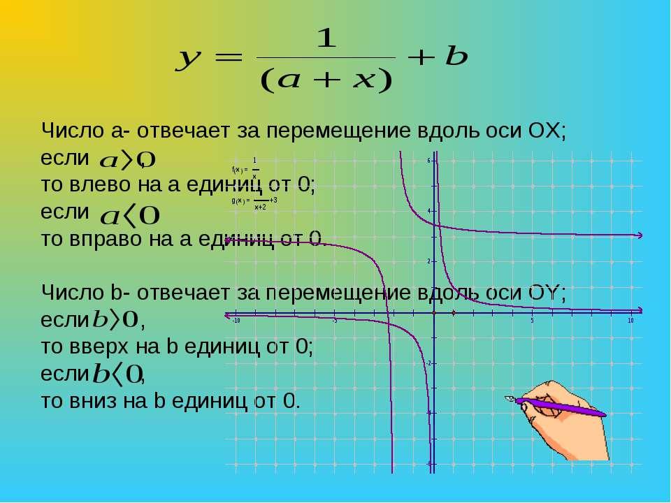 Число а- отвечает за перемещение вдоль оси OX; если , то влево на a единиц от...