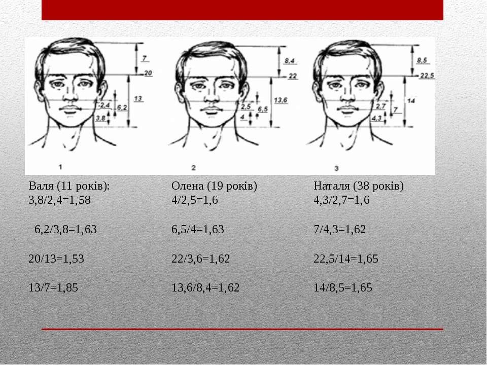Валя (11 років): 3,8/2,4=1,58 6,2/3,8=1,63 20/13=1,53 13/7=1,85 Олена (19 рок...