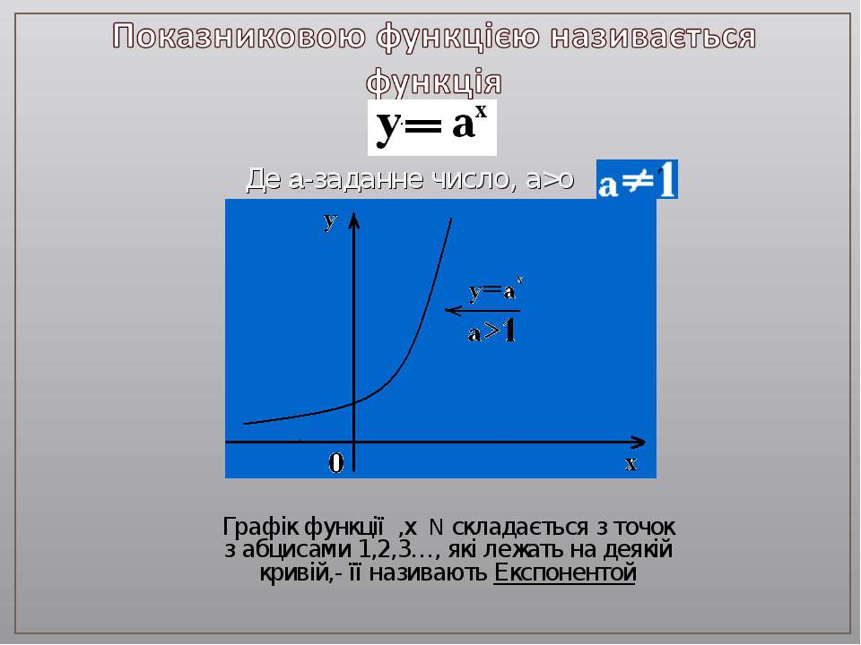 Де a-заданне число, а>о Графік функції ,х N складається з точок з абцисами 1,...