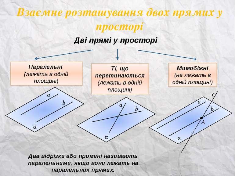 Взаємне розташування двох прямих у просторі Дві прямі у просторі Паралельні (...