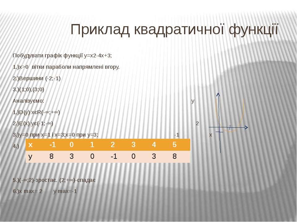 Приклад квадратичної функції Побудувати графік функції у=х2-4х+3; 1.)х>0 вітк...