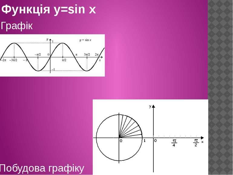 Функція y=sin x Графік Побудова графіку