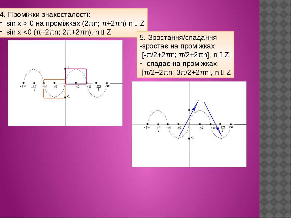 4. Проміжки знакосталості: sin x > 0 на проміжках (2πn; π+2πn) n ϵ Z sin x