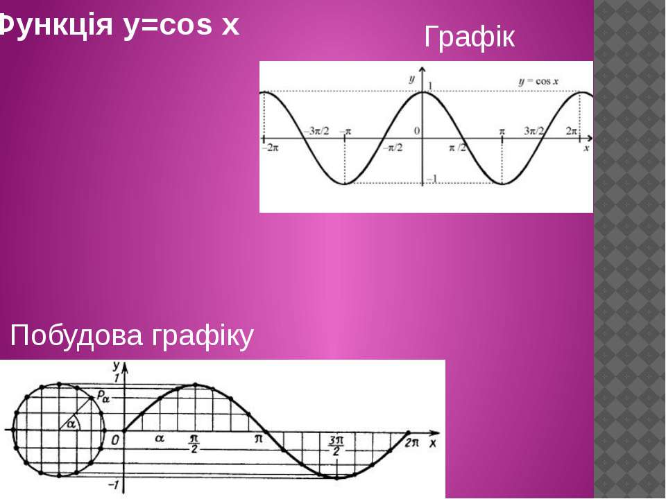 Функція y=cos x Графік Побудова графіку