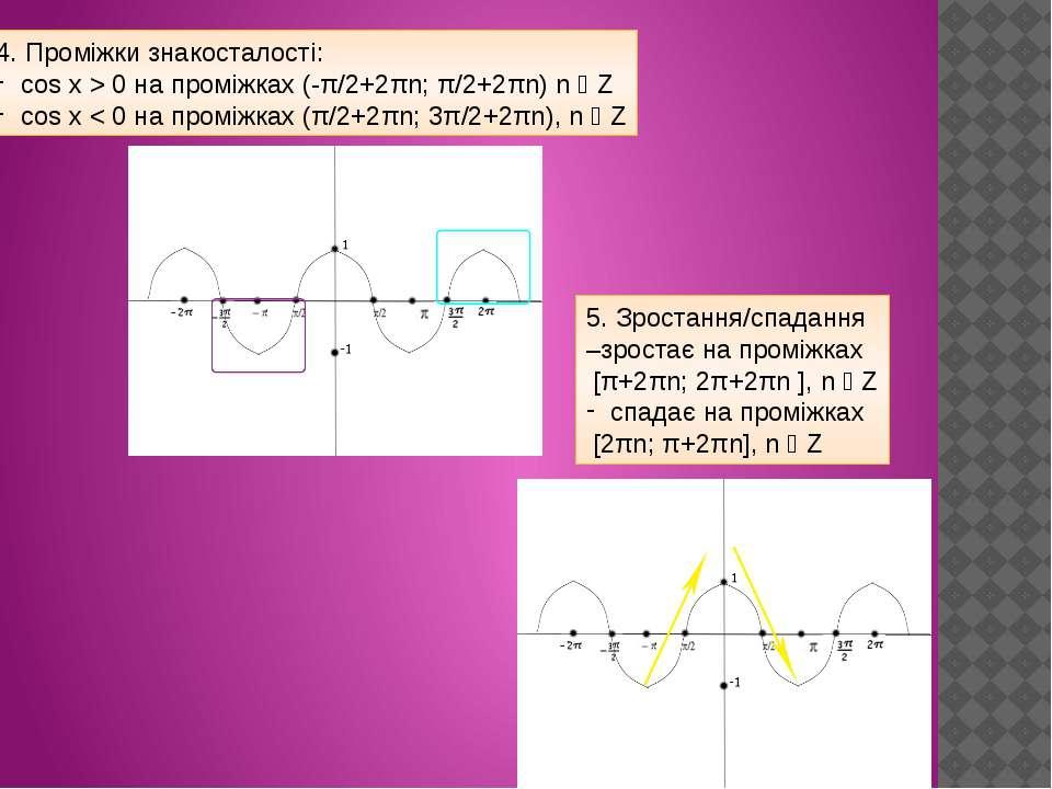 4. Проміжки знакосталості: cos x > 0 на проміжках (-π/2+2πn; π/2+2πn) n ϵ Z c...