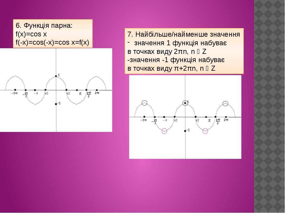 6. Функція парна: f(x)=cos x f(-x)=cos(-x)=cos x=f(x) 7. Найбільше/найменше з...