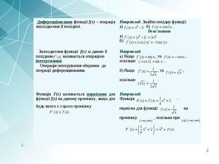 * Диференціювання функції f(x) – операція знаходження її похідної . Наприклад...