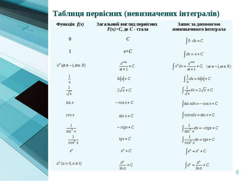 * Таблиця первісних (невизначених інтегралів) Функція f(x) Загальний вигляд п...