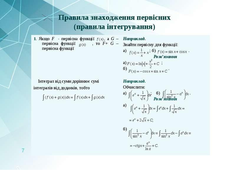 Правила знаходження первісних (правила інтегрування) 1. Якщо F - первісна фун...