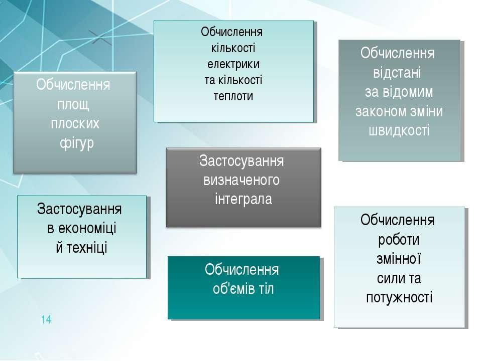 Застосування в економіці й техніці Обчислення об'ємів тіл Обчислення відстані...