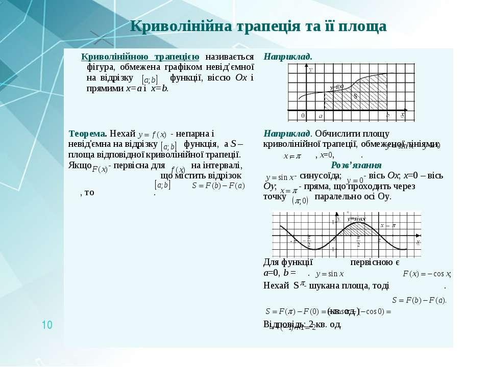 Криволінійна трапеція та її площа Криволінійною трапецією називається фігура,...