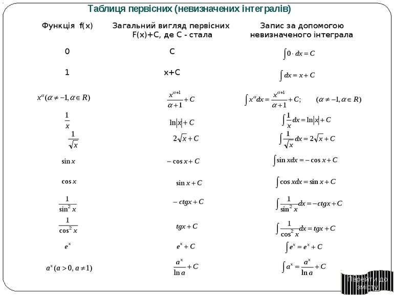 Операція знаходження Похідної функції- диференціювання Первісної функції- інт...