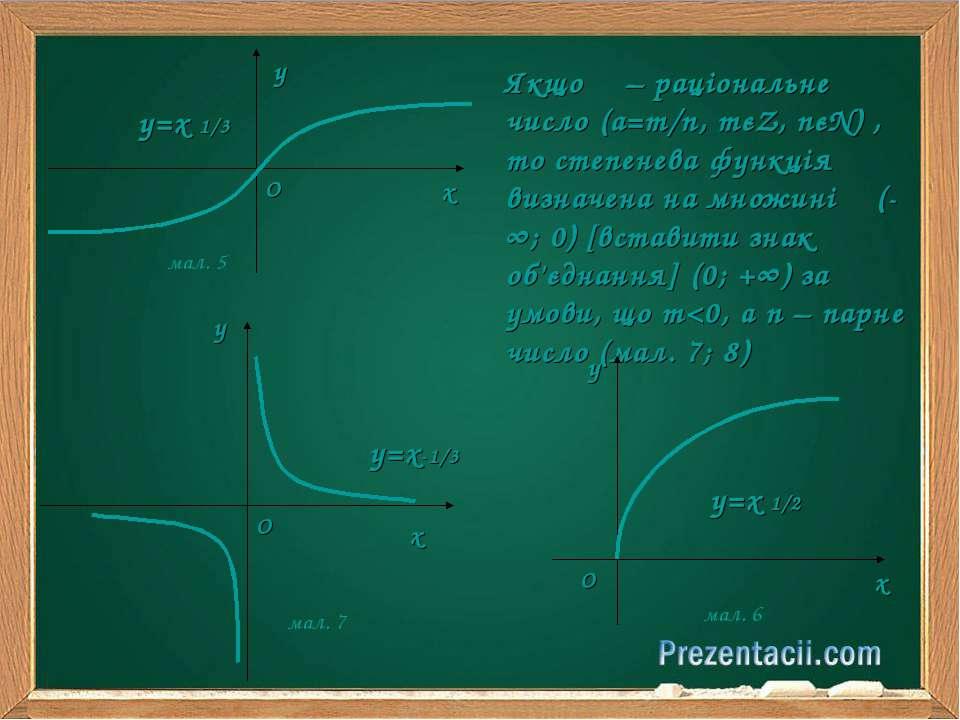 у=х 1/3 мал. 5 мал. 6 Якщо α – раціональне число (а=m/n, mєZ, nєN) , то степе...