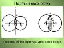 Перетин двох сфер Теорема: Лінією перетину двох сфер є коло.