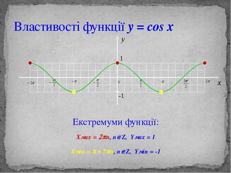 Властивості функції y = cos x Екстремуми функції: Хмах = 2pn, nÎZ, Yмах = 1 Х...