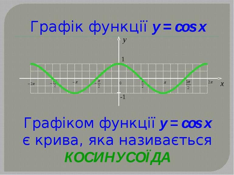 Графік функції y = cos x Графіком функції y = cos x є крива, яка називається ...