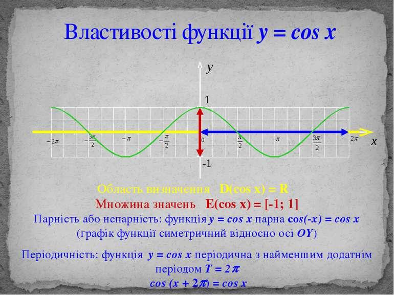 Властивості функції y = cos x Область визначення D(cos x) = R Множина значень...