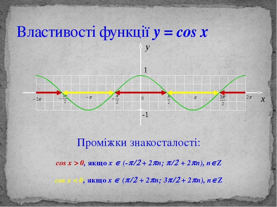 Властивості функції y = cos x Проміжки знакосталості: cos x > 0, якщо х Î (-p...