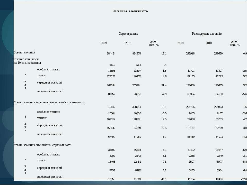 Загальназлочинність  Зареєстровано Розслідувано злочинів 2009 2010 дина- мік...