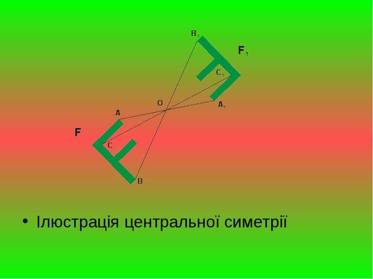 Ілюстрація центральної симетрії