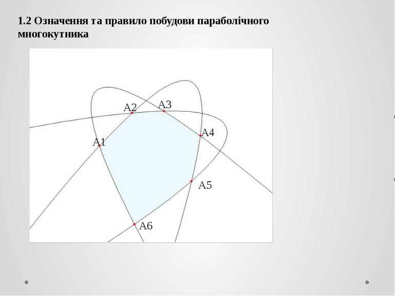 1.2 Означення та правило побудови параболічного многокутника A1 A2 A3 A4 A5 A6