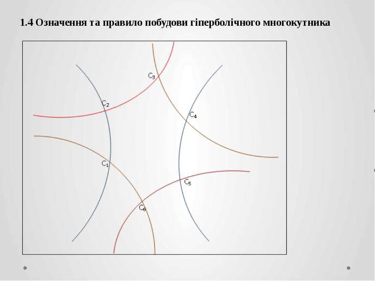 1.4 Означення та правило побудови гіперболічного многокутника