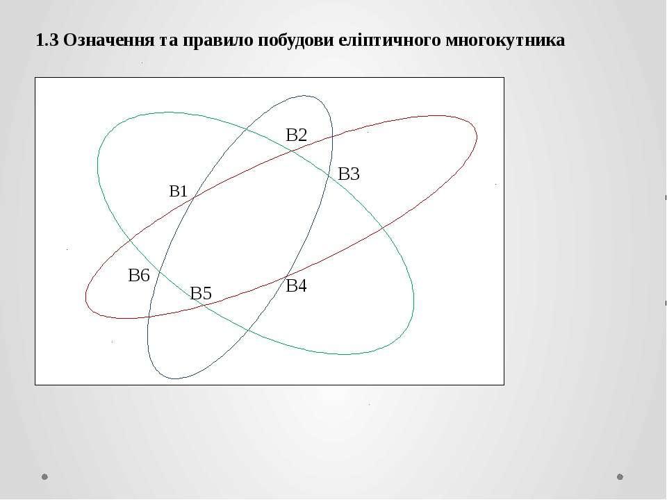 1.3 Означення та правило побудови еліптичного многокутника B1 B4 B3 B6 B5 B2
