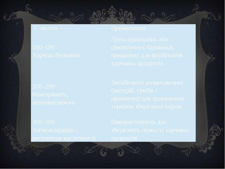 Ечисела Призначення 100–199 Харчовібарвники Групаприроднихабосинтетичнихбарвн...