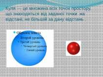 Куля — це множина всіх точок простору, що знаходяться від заданої точки на ві...