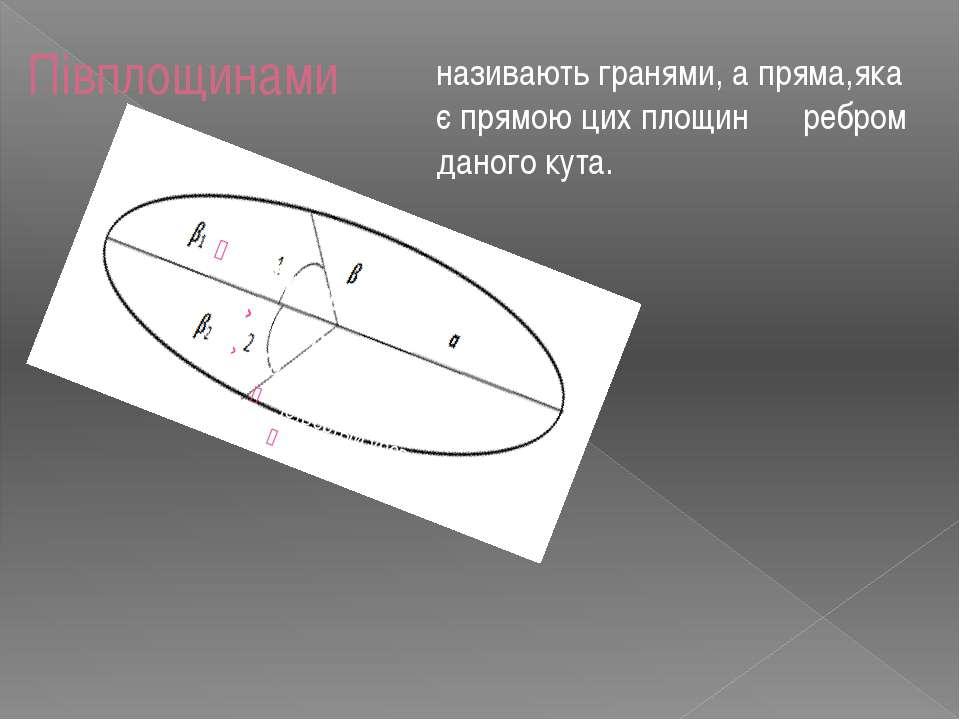 Півплощинами називають гранями, а пряма,яка є прямою цих площин ― ребром дано...