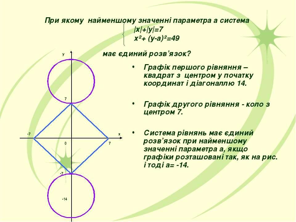 При якому найменшому значенні параметра а система |x|+|y|=7 х²+ (у-а)²=49 має...