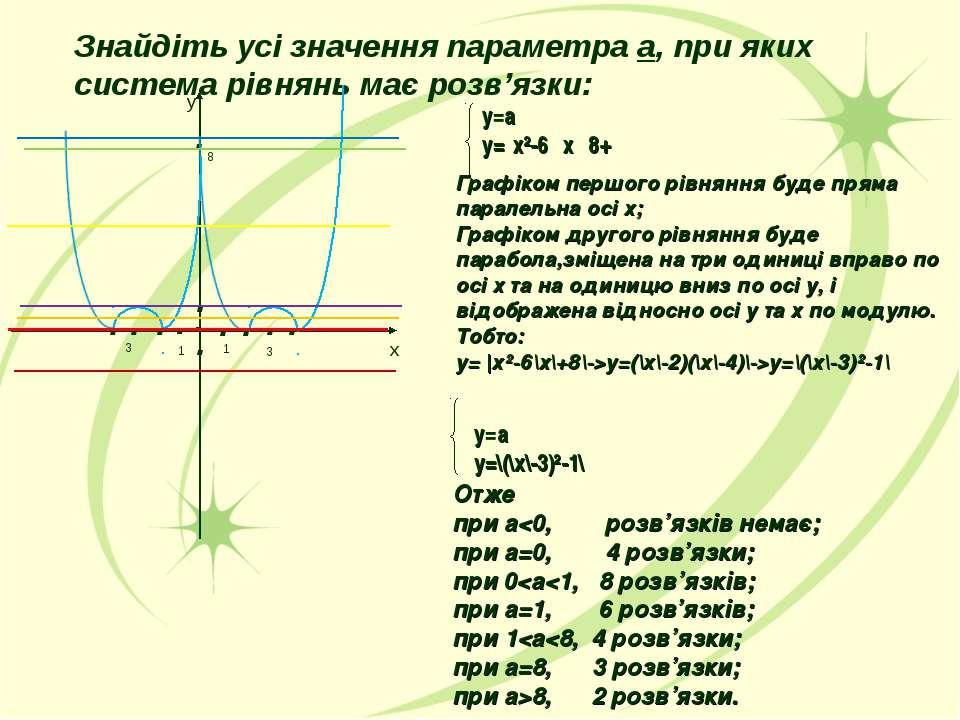 . . . у=а у=׀х²-6 ׀х׀+8 ׀ Графіком першого рівняння буде пряма паралельна осі...