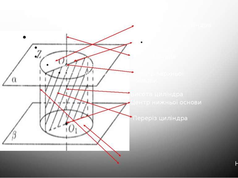 ЦИЛІНДР Нижня основа циліндра Утворюючі циліндра Верхня основа циліндра Радіу...