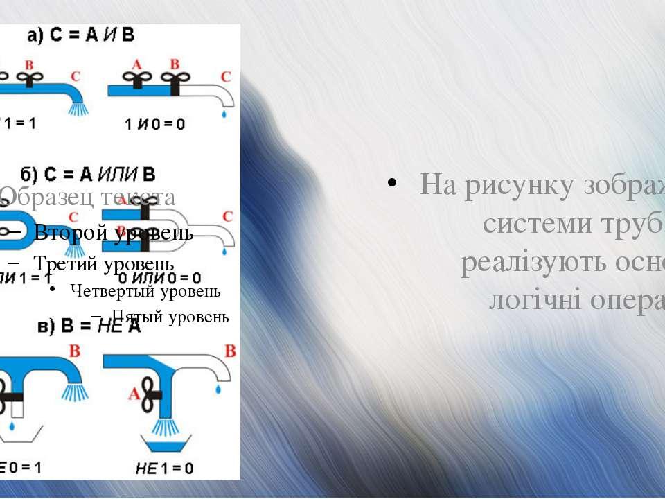 На рисунку зображені системи труб, що реалізують основні логічні операції. На...