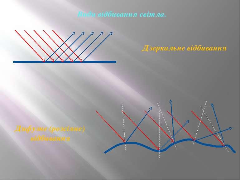 Види відбивання світла. Дзеркальне відбивання Дифузне (розсіяне) відбивання