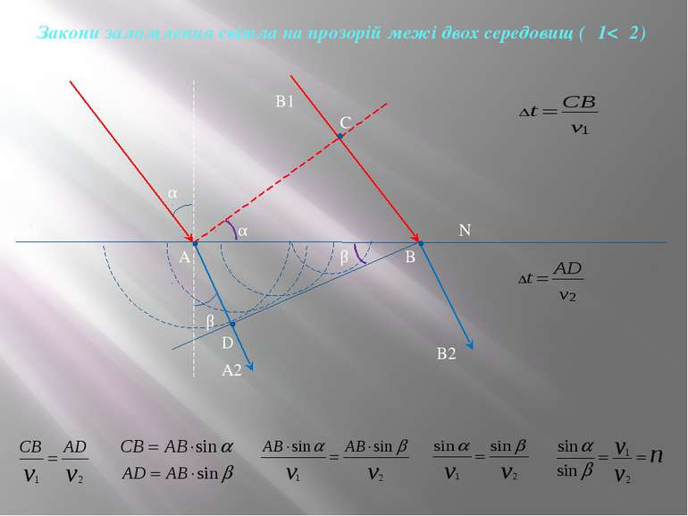 A1 A B1 B C D M N A2 B2 α β α β Закони заломлення світла на прозорій межі дво...