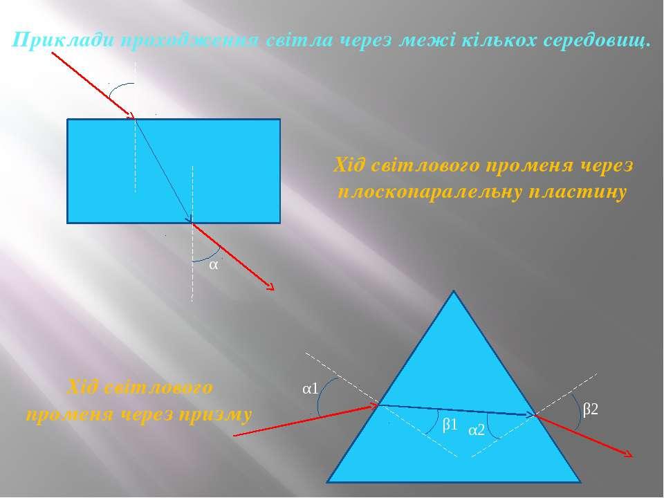 Приклади проходження світла через межі кількох середовищ. α α Хід світлового ...