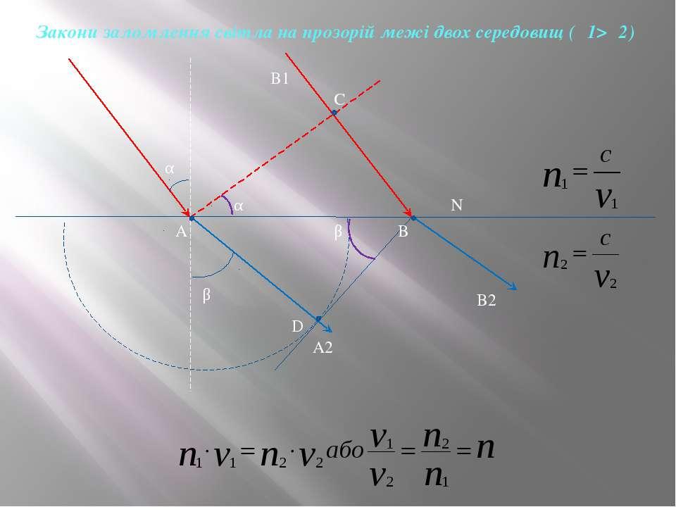 A1 A B1 B C D M N B2 α β α β A2 Закони заломлення світла на прозорій межі дво...