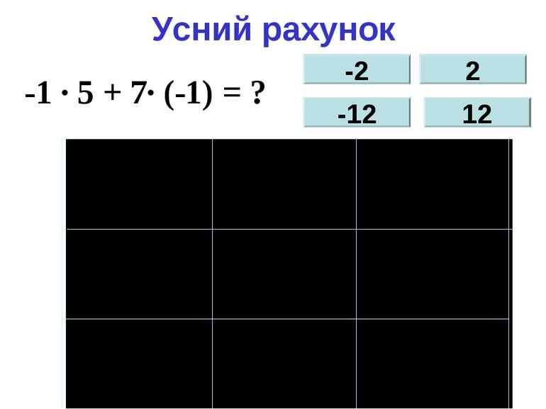 Усний рахунок -1 ∙5 -1 ∙ 5 + 7∙ (-1) = ? -2 -12 2 12