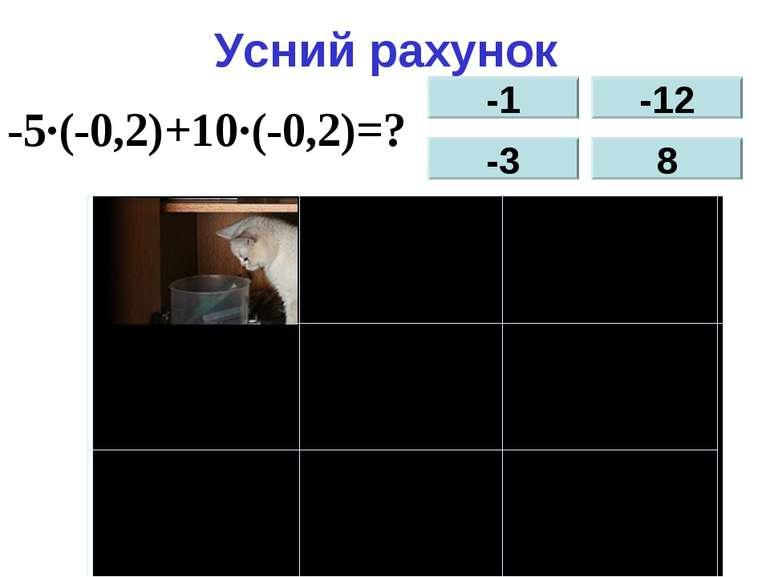 Усний рахунок -5∙(-0,2)+10∙(-0,2)=? -1 -3 -12 8
