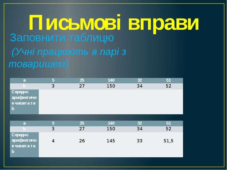 Письмові вправи Заповнити таблицю (Учні працюють в парі з товаришем) a 5 25 1...