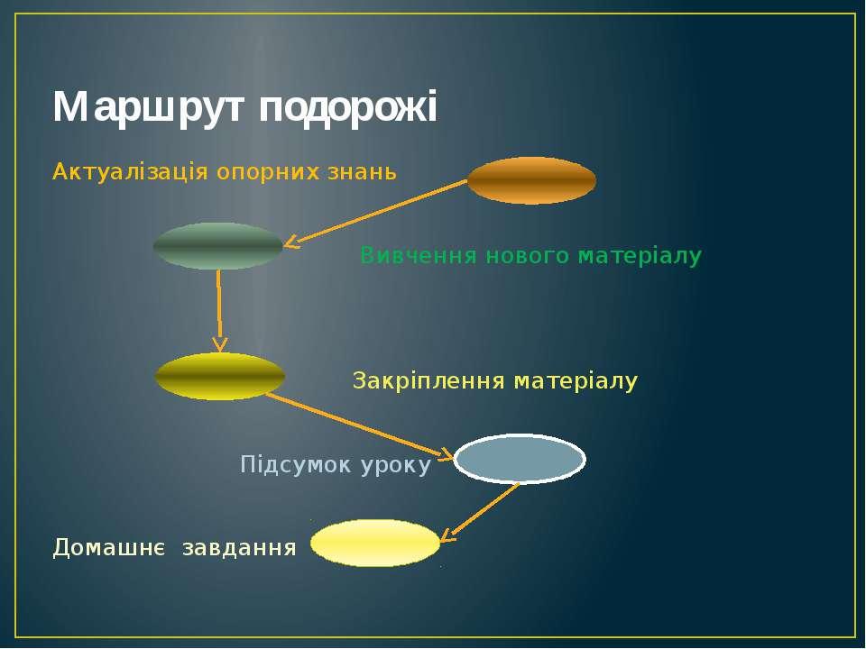 Маршрут подорожі Актуалізація опорних знань Вивчення нового матеріалу Закріпл...