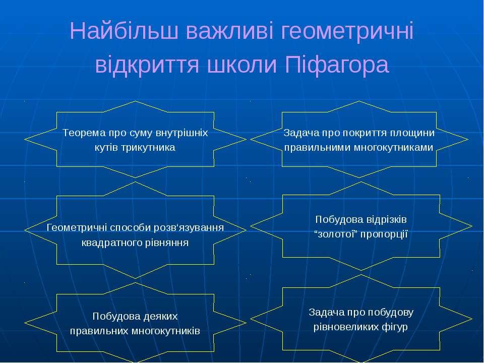 Найбільш важливі геометричні відкриття школи Піфагора Теорема про суму внутрі...