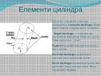 Елементи циліндра Круги що утворюють циліндр називаютьсяосновами циліндра. В...