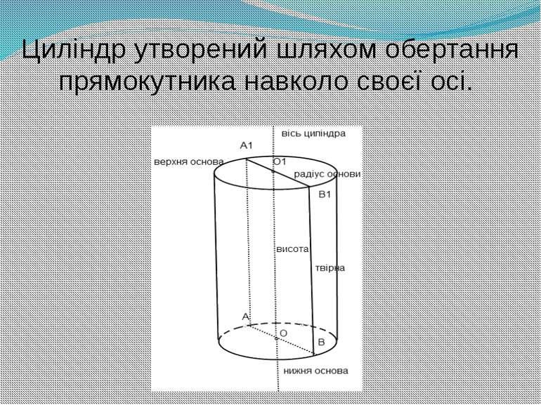 Циліндр утворений шляхом обертання прямокутника навколо своєї осі.