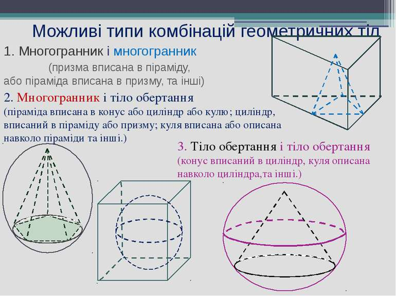 Можливі типи комбінацій геометричних тіл 1. Многогранник і многогранник (приз...